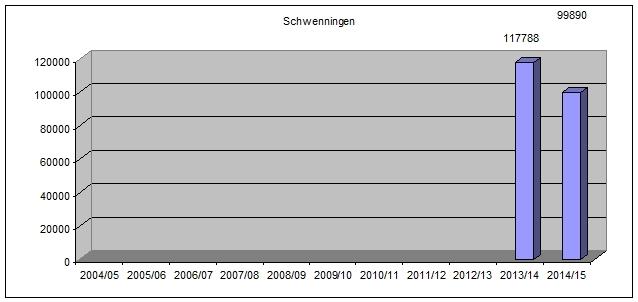 zuschschwenn1